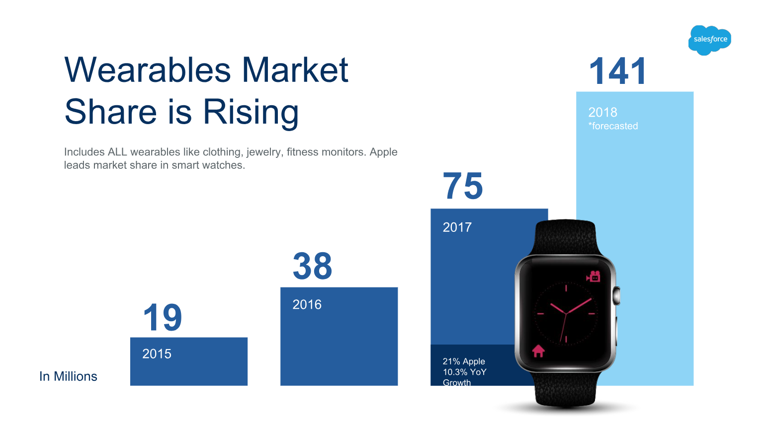 Wearables market share is rising.